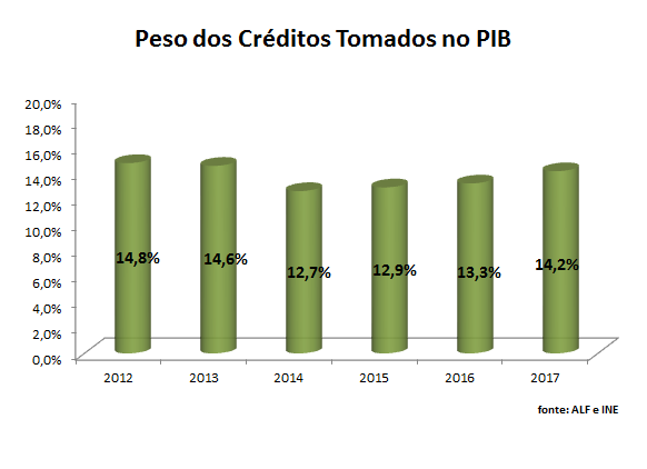Peso do Factoring em % do PIB