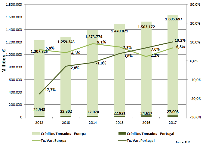 Enquadramento Europeu do Factoring